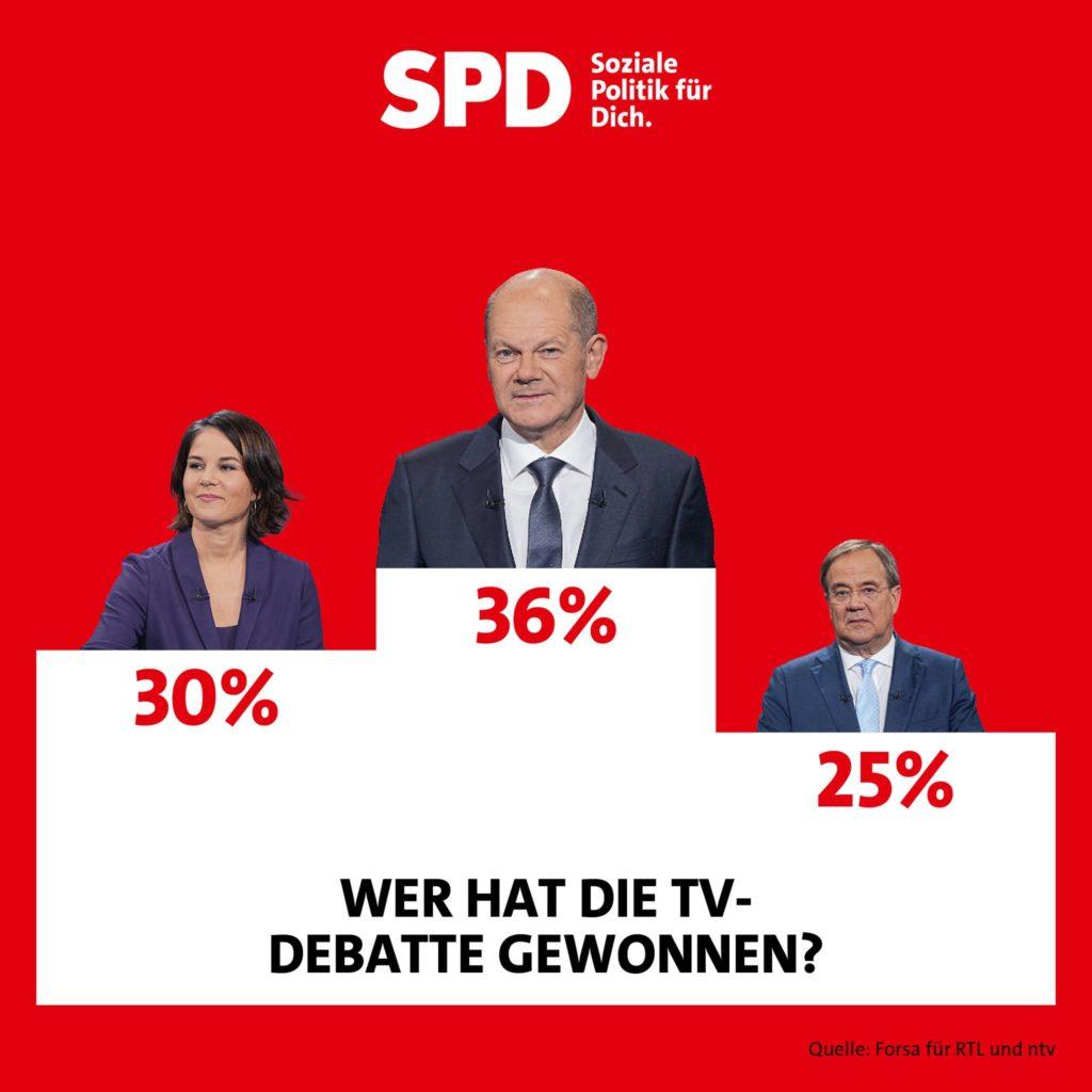 Wer hat die TV-Debatte gewonnen?